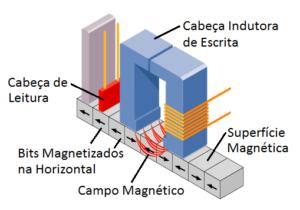 Estrutura_Cabecas